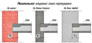 Опорные части плит перекрытия